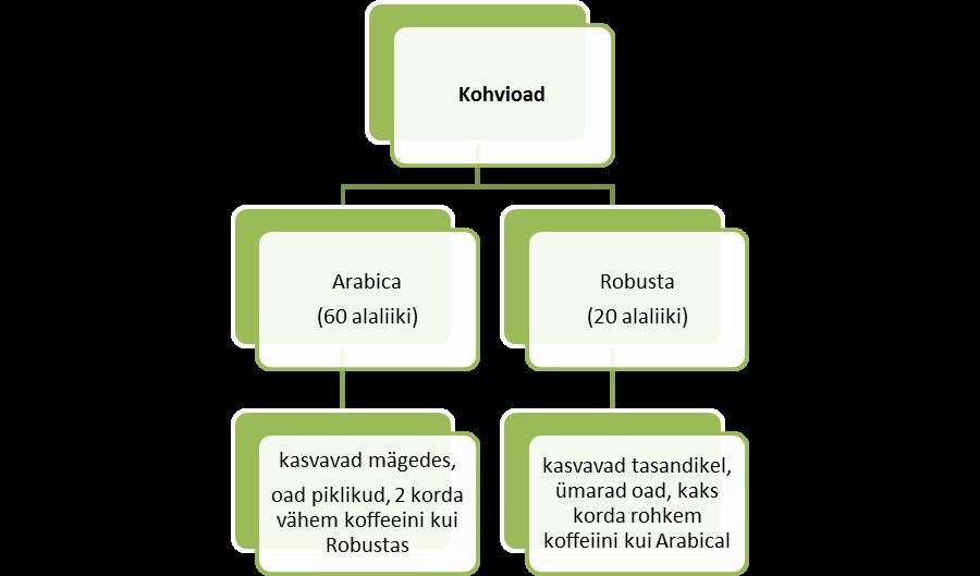 kohv_diagramm