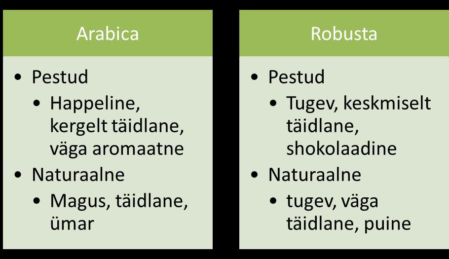 kohv_pestud_naturaalne